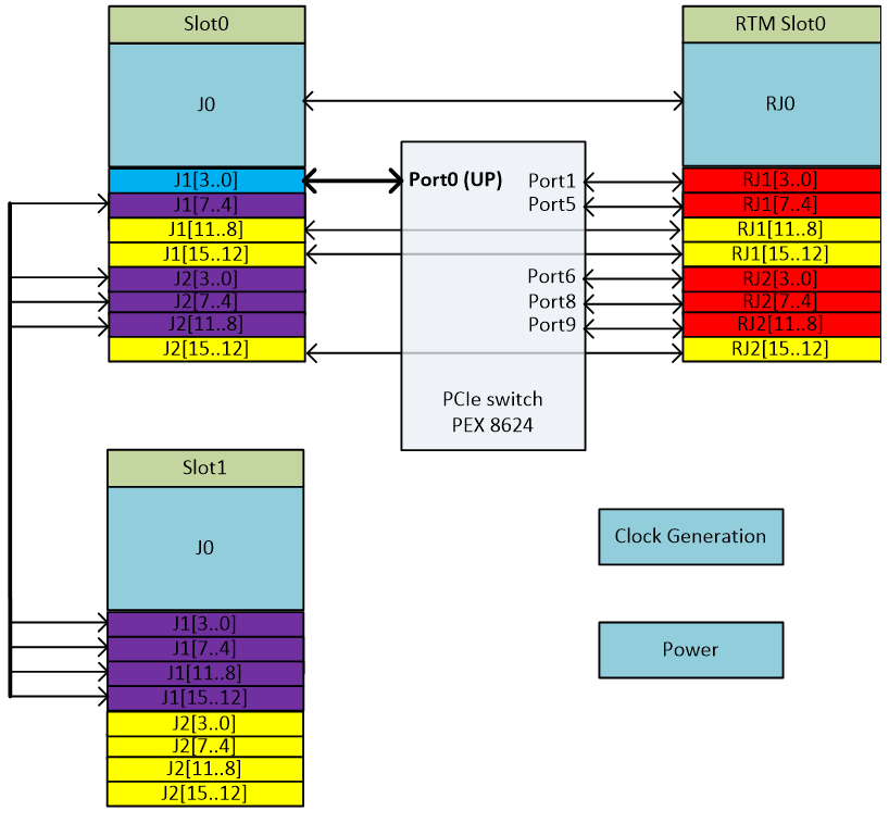 VPB602 Block Diagram