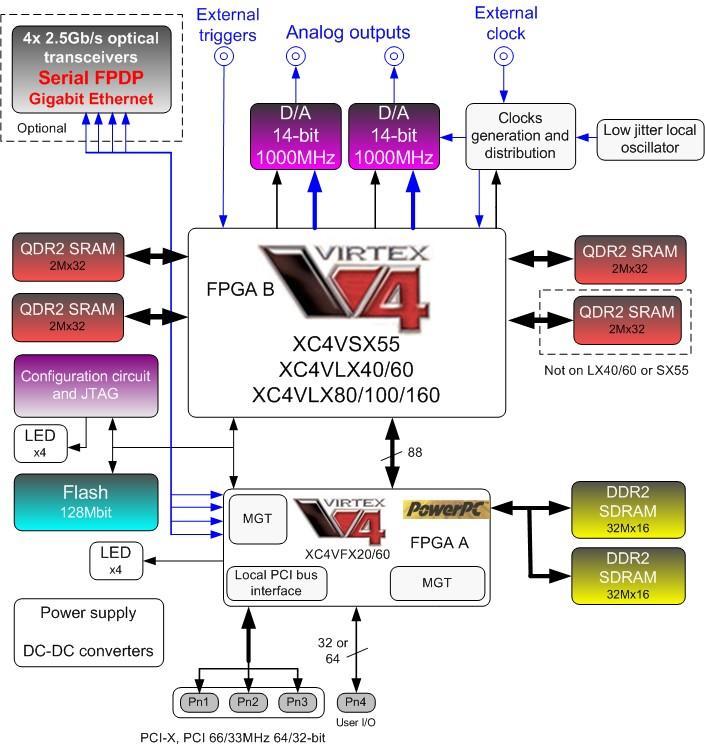 Function Generator Block Diagram Explanation Manual Guide