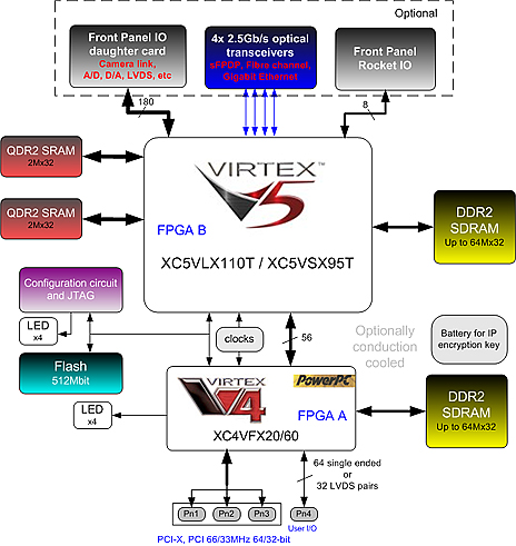fm virtex pmc/xmc  dsp llc, wiring diagram