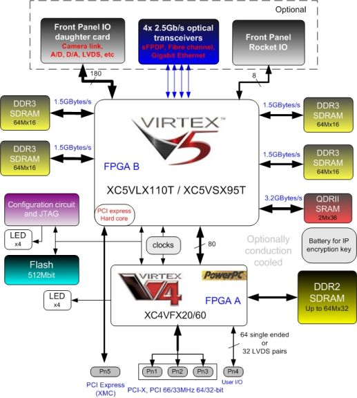 fm486 virtex-5 pmc-x and xmc - dedicated systems  dedicated systems