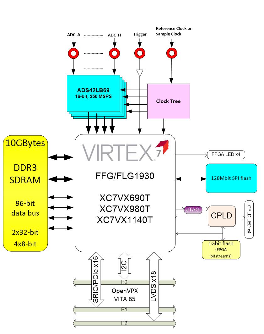 virtex 7 block diagram how to teach wiring diagram u2022 rh csq carnival pinnion com
