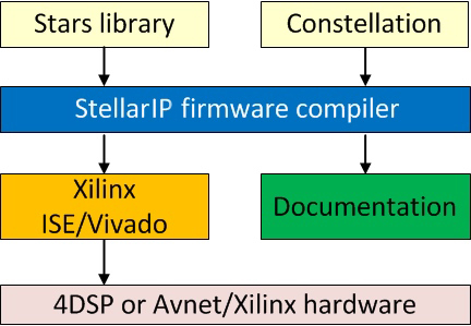 StellarIP block diagram