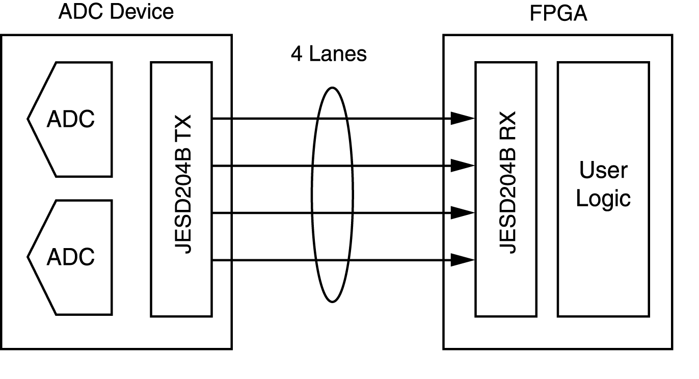 JESD204B Archives - 4DSP | Embedded Systems Blog