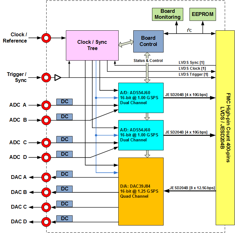 FMC120 Block Diagram