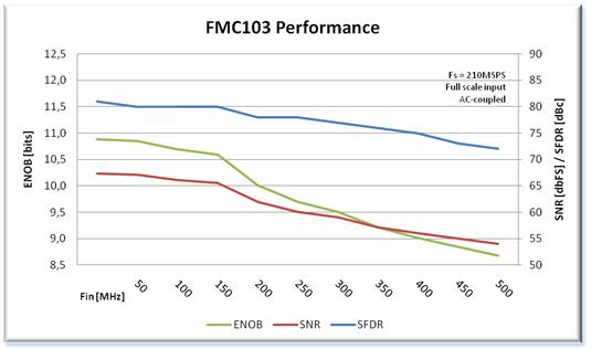 FMC103 Performance Chart