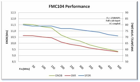FMC104 Performance Chart