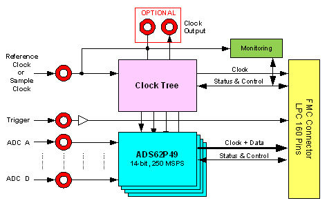 FMC104 Block Diagram