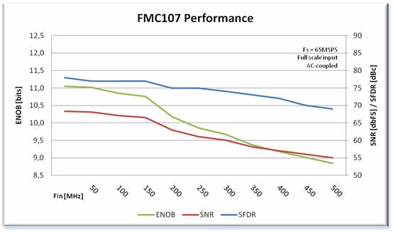 FMC107 Performance Chart