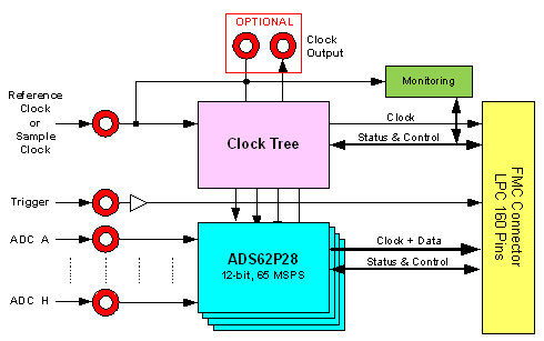 FMC107 Block Diagram