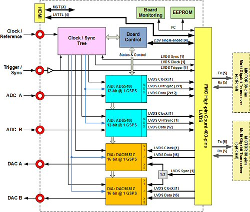 FMC110 Block Diagram