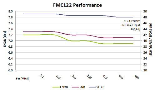 FMC122 Performance Chart