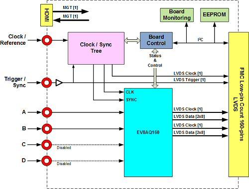 FMC122 Block Diagram