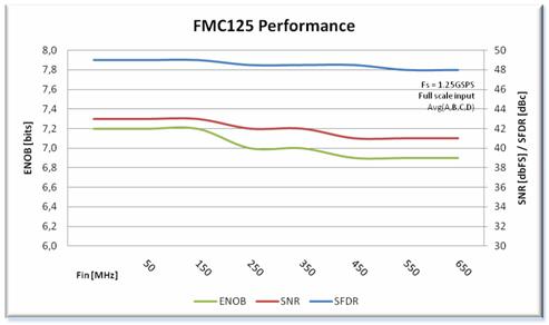 FMC125 Performance Chart