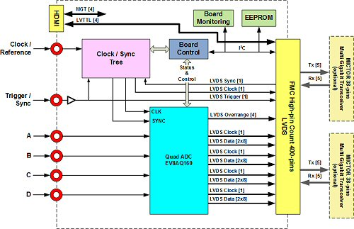 FMC125 Block Diagram