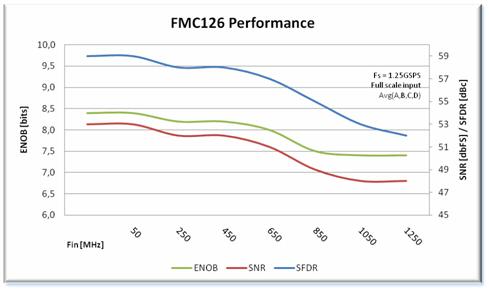 FMC126 Performance Chart