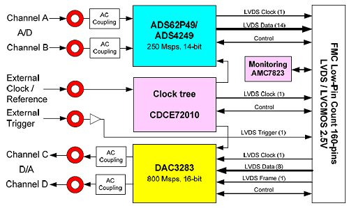 FMC150 Block Diagram