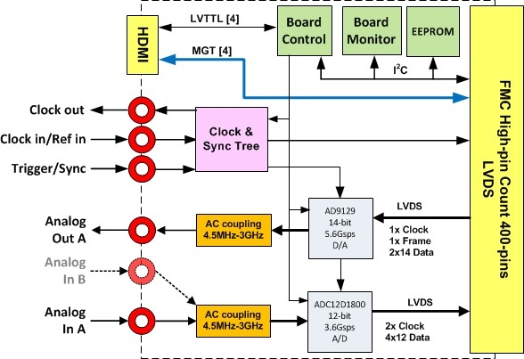 FMC160 Block Diagram