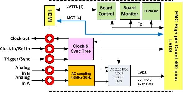 FMC161 Block Diagram