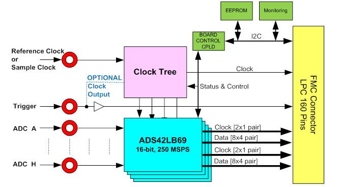 FMC164 Block Diagram