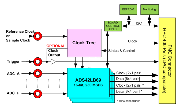 FMC168 Block Diagram