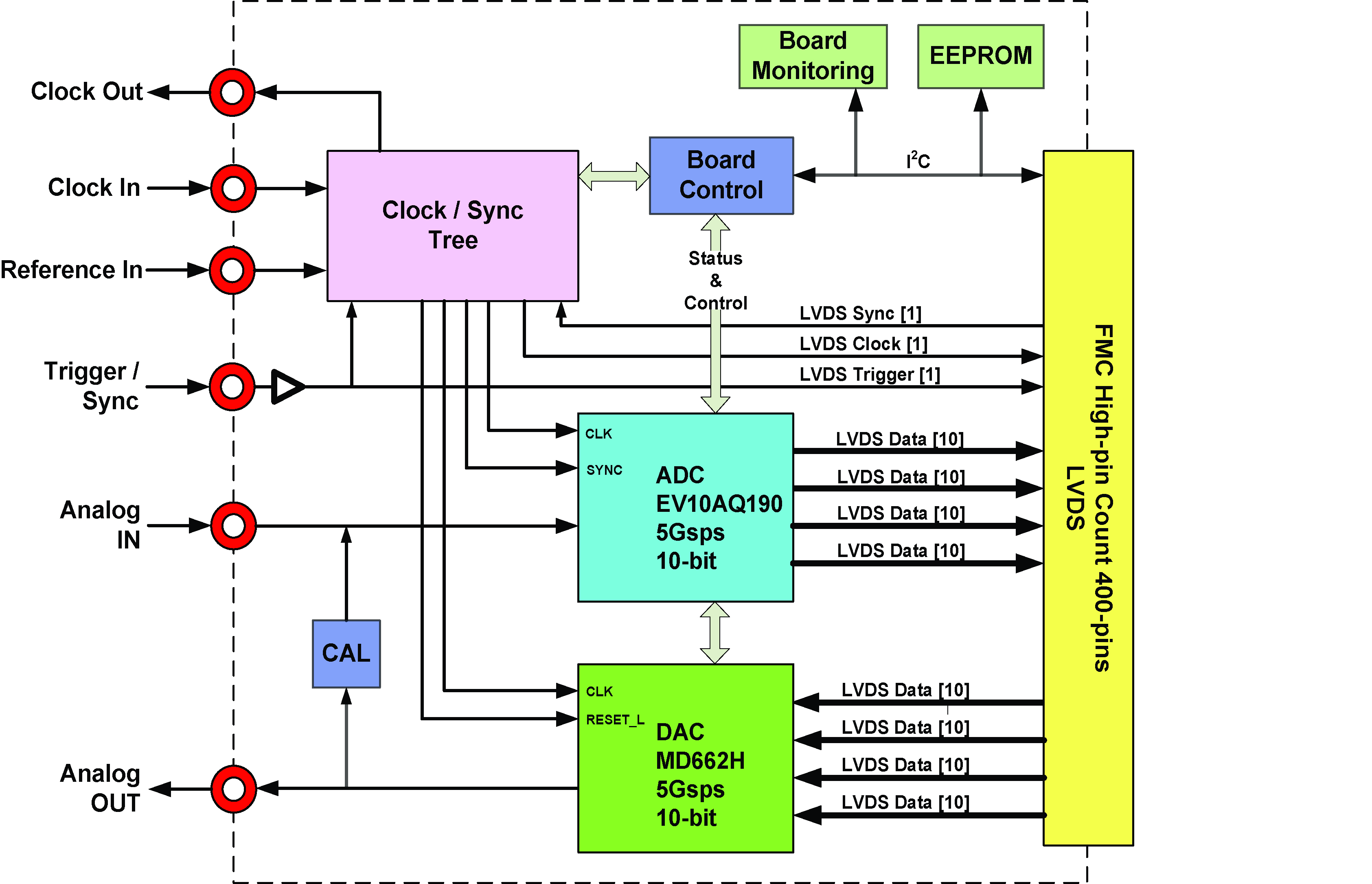FMC170 Block Diagram