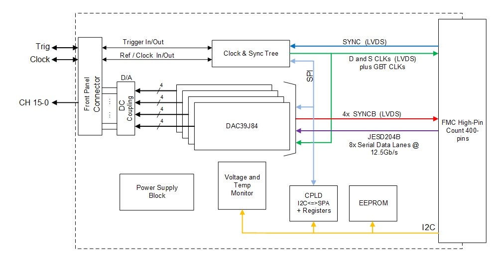 FMC216 Block Diagram