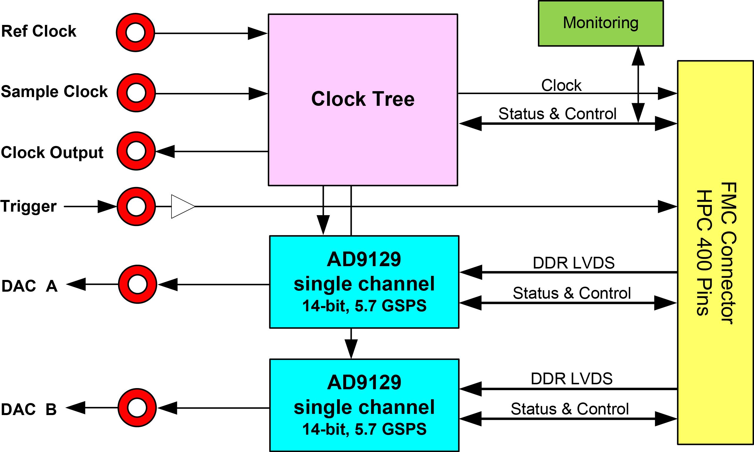 FMC230 Block Diagram