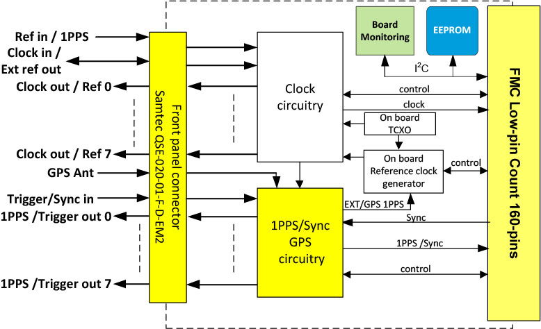 FMC407 Block Diagram