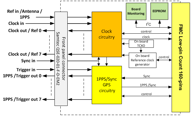 FMC408 Block Diagram