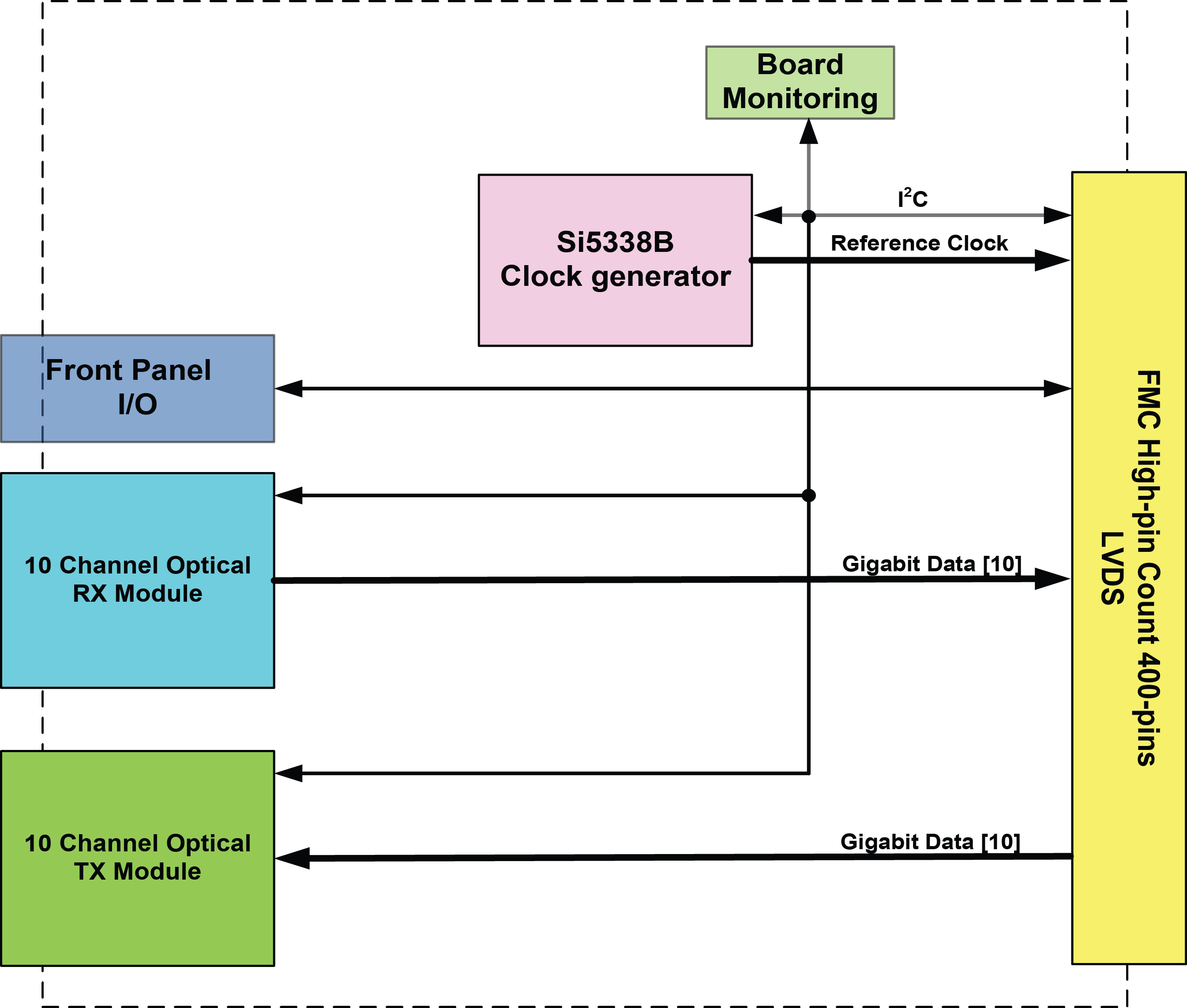 FMC410 Block Diagram