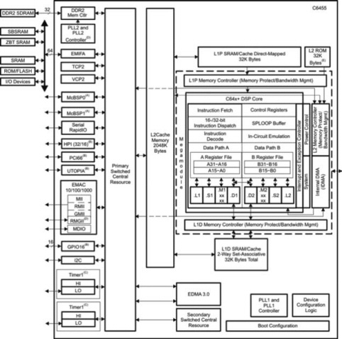 TMS320C6455 Block Diagram