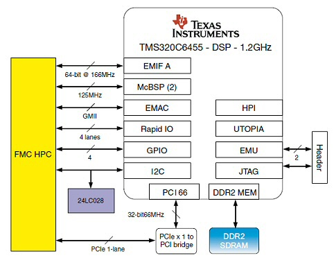 FMC645 Block Diagram