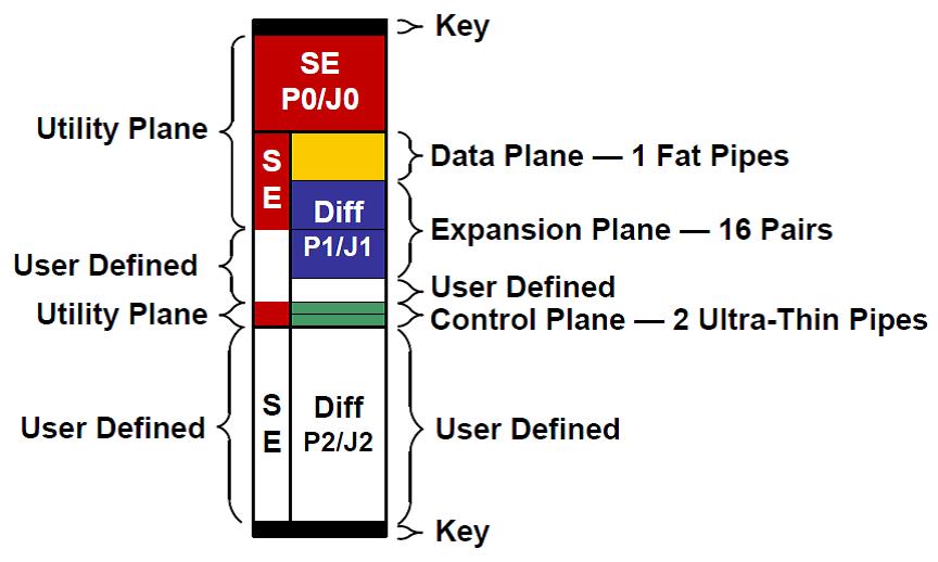 Backplane Block Diagram 1