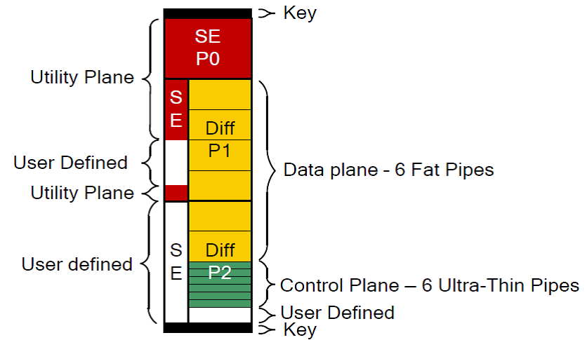 Backplane Block Diagram 2