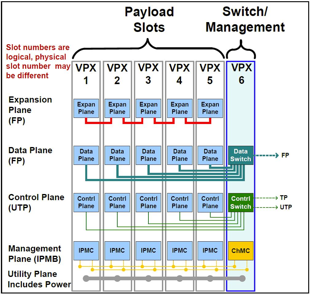 VPX360 Block Diagram